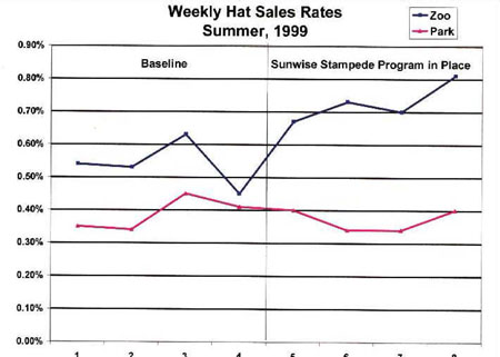 graph depicting steady increase of weekly hat sales for summer of 1999